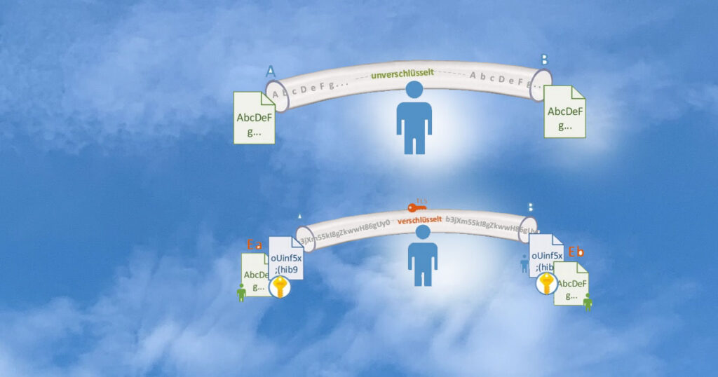 Schematische Darstellung eines unverschlüsselten (oben) und eines verschlüsselten (unten) Faxtransfers. Quelle: Tätigkeitsbericht 2020 KDSA Ost.